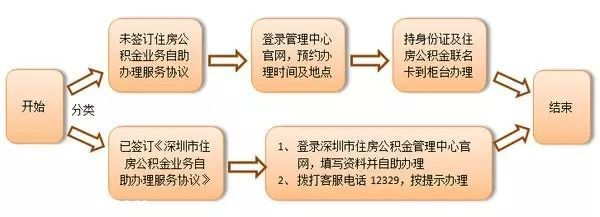 深圳人吐槽住房公积金 啥时候才能变一变啊?