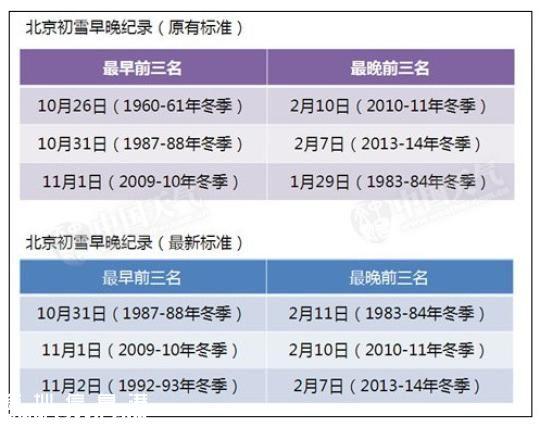 11月6日,北京迎来今冬首场降雪,城区在清晨出现雨夹雪,气温降至4℃,早高峰出行的人们纷纷换上冬衣。中新网记者 李霈韵 摄