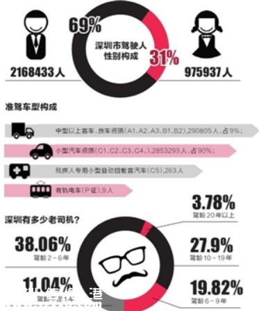 深圳(www.szxxg.com)驾驶人超300万 约17万人驾驶证异常
