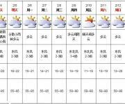 深圳天气(2.4):多云转阴天 15-20℃