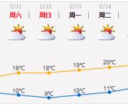 深圳天气(2.8):有分散小雨 16-19℃