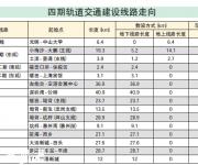 深圳地铁四期今年开工 附四期线路走向