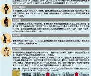 深圳社保缴费基数要调了 月均工资上调至7480元