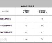 2017深圳将建8万套商品房+5万套人才房和保障房