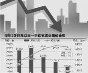 深圳房价并没有出现明显松动 降价只是个别案例
