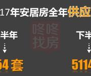 深圳2017下半年预计有1.8万套保障房!(附十区供应详解)