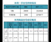 深圳二手房市场趋稳 南山挂牌全市最高6.82万/平