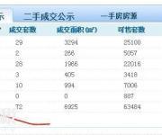 深圳以2.7万楼价卖掉4套,恐怕是出现今年以来难得的低