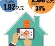 宝安前八月征税款2.05亿 提升房屋租赁代征税效率
