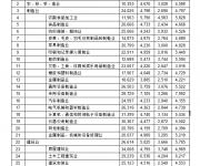 """深圳高薪行业新""""出炉"""" 房地产业居高位值前三"""