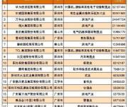 2017广东省百强民营企业名单出炉 深企占40%不乏千亿