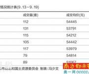 深圳二手房业主报价普跌 或是刚需置业好时机