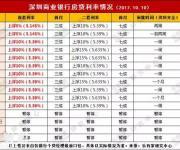 深圳业主480万消费贷被追回 限期还款否则被起诉