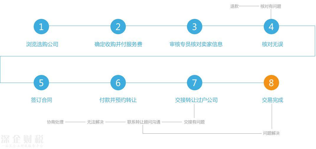 <a href=http://www.szxxg.com/shenzhen/ target=_blank class=infotextkey>深圳</a>公司转让流程图,深圳公司转让服务热线:0755-36619509