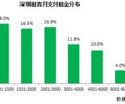 深圳八成租客租金收入比低于30% 平均9个月换租一次