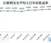 互联网宝宝收益略将至4.04% 佣金宝收益最高