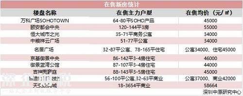 深圳中原研究中心数据显示,周边新房价格在3.4万元-5.8万元/平方米之间。而二手房价格则是在3.8万元-6万元/平方米之间。