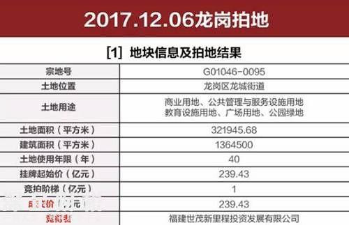今年<a href=http://www.szxxg.com/shenzhen/ target=_blank class=infotextkey>深圳</a>土拍最高价诞生!世贸239亿拿下龙岗600米高楼地块