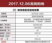 深圳土拍最高价诞生!世贸239亿拿下龙岗600米高楼地块