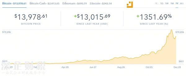 比特币价格跌破14,000美元