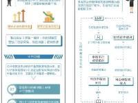 深圳市国家税务局 深圳市地方税务局关于优化税收营商