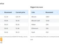 数字货币市场普跌 比特币下跌最惨当周跌近500美元